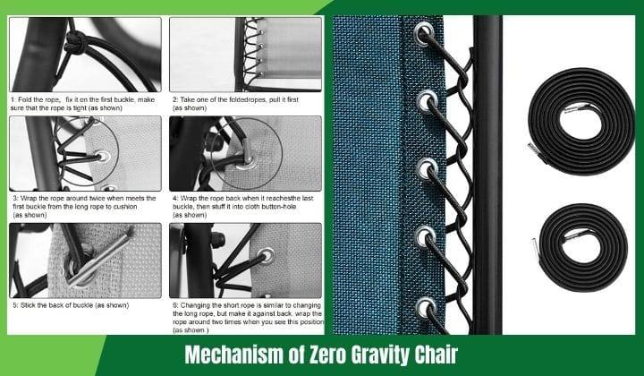 Image; Mechanism of Zero Gravity Chair.